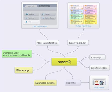 smartQ Road Map